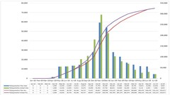 Histograms and S-curves using Excel charts - UdemyFreebies.com