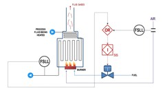 Learn how Process Control, Safety Instrumented Systems, Interlock & Alarms are represented in …