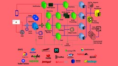Developer To Architect: Mastering Software Architecture