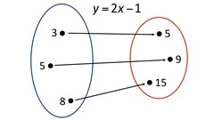 An introduction to relations and functions for pre-calculus, algebra 2 and Grades 10-12