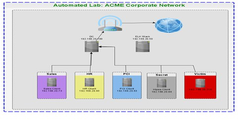 Netcurso-active-directory-lab-using-hyper-v-virtualization-platform
