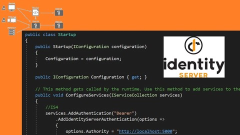 Getting Started with .NET Core Identity Server 4