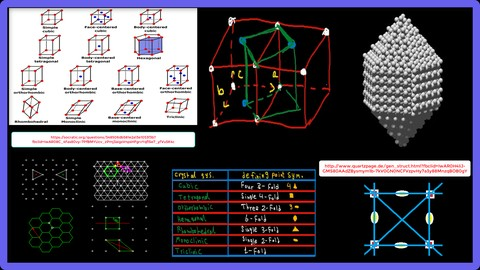 Materials Science and Engineering : Crystallography