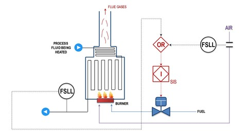 Know Read Understand Piping & Instrumentation Diagrams P&IDs