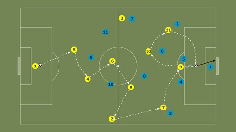 Football (Soccer) Play-Styles - Possession Coupon