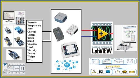 Hardware Interfacing using LabVIEW