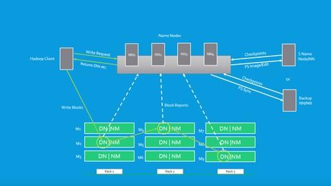 Curso Big Data y Hadoop para principiantes con ejercicios prácticos