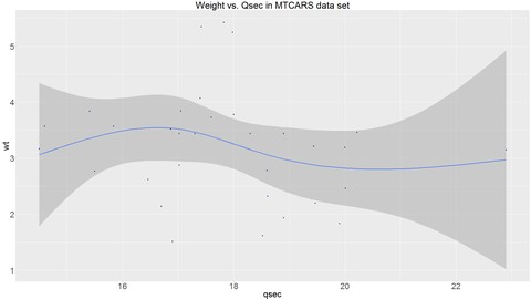 Linear Regression, GLMs and GAMs with R