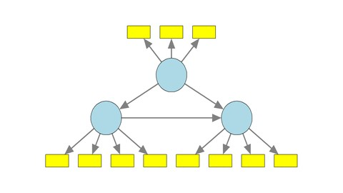 Netcurso-conceptual-foundations-of-pls-path-modeling