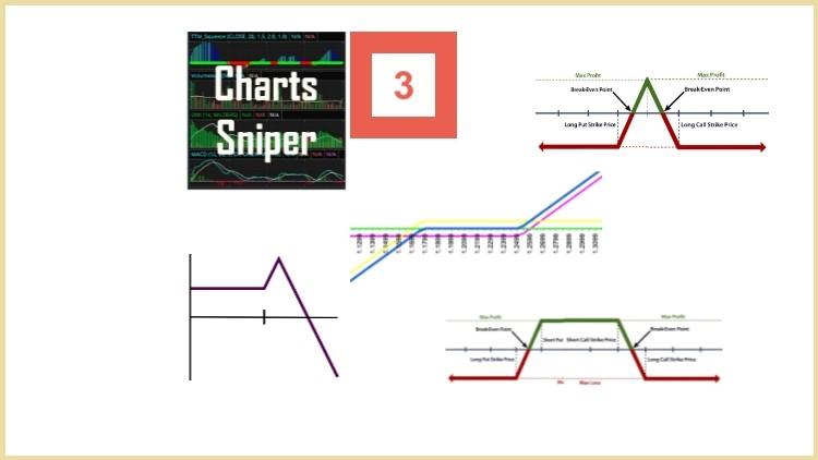Charts Sniper O3 Options – Advanced Option strategies