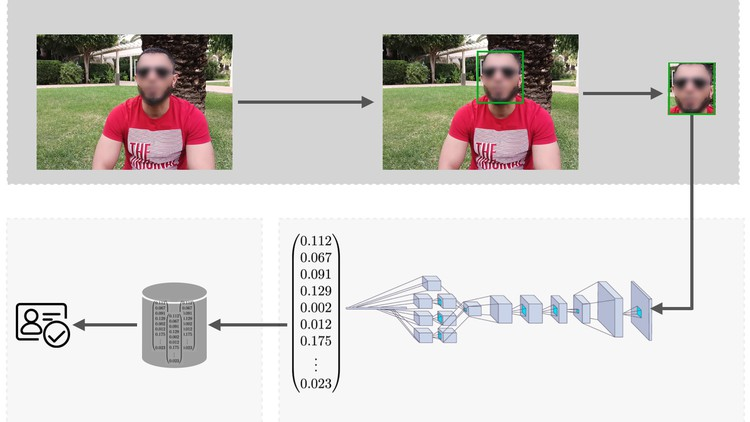 Deep Learning in Practice III: Face Recognition