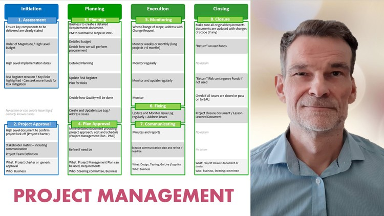 Acing Project Management: Ultimate 8h Project Manager course