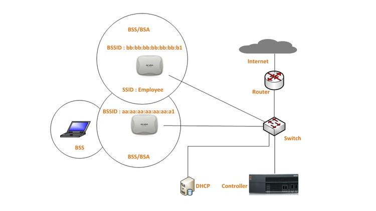 Aruba (ACMA) wireless networking course