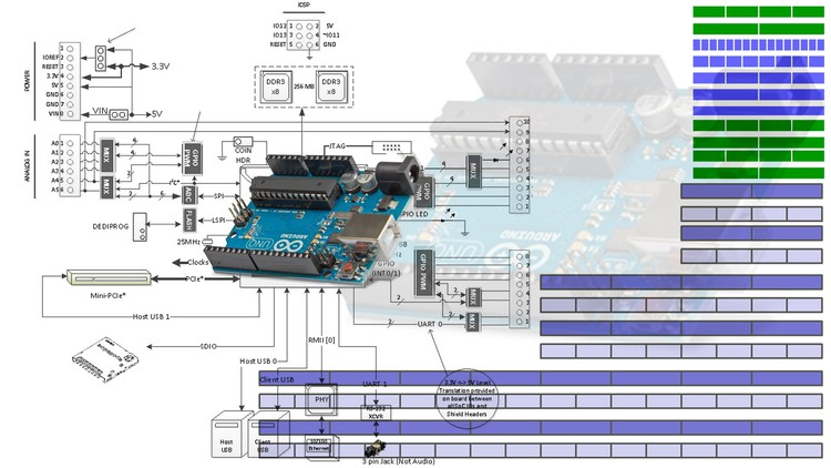 Program Arduino Like A Professional with Registers Coupon