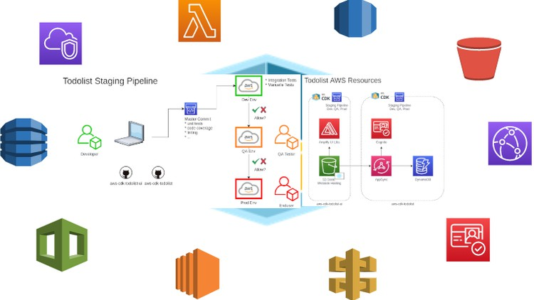 What is AWS CDK and how to build a platform with it