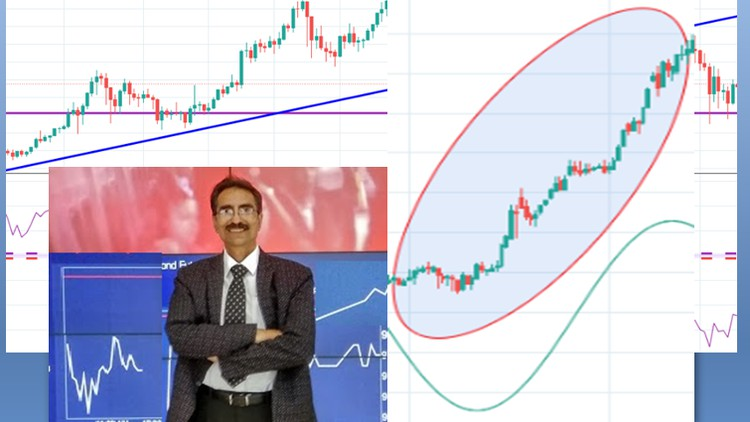 Learn to trade momentum stocks – Technical Analysis strategy