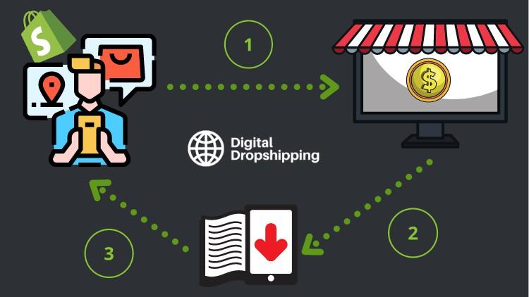 Digital dropshipping masterclass
