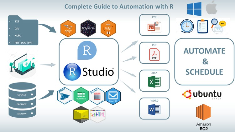 Complete Guide to Programming Automation with R in 2021