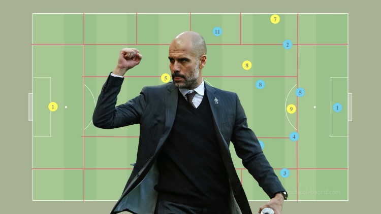 Positional Play – Football (Soccer) Play-Styles