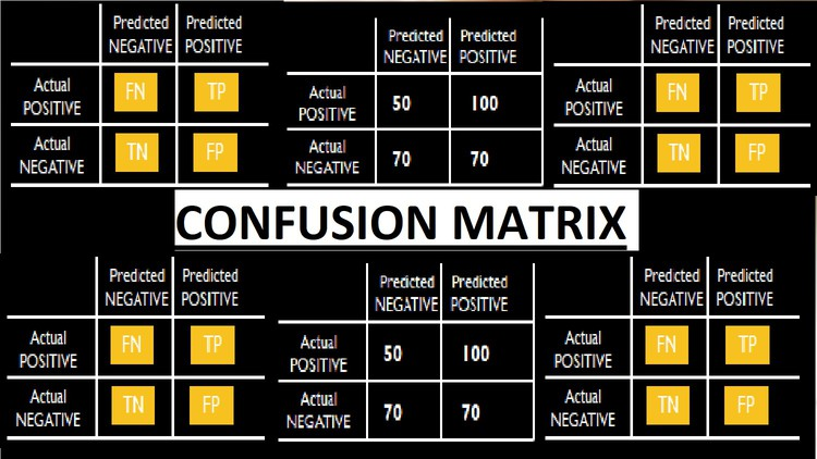 Machine Learning Confusion Matrix Made Simple