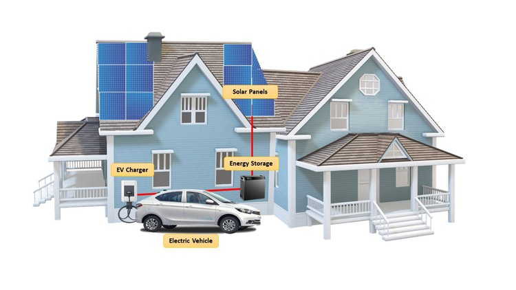 Basics of Electric Vehicle and EV Charging